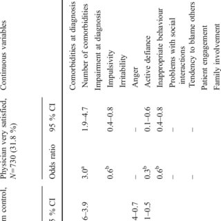 Number and type of comorbidities at time of ADHD diagnosis