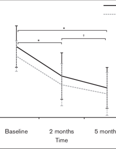 Line chart indicating the management effects on headache intensity vas   visual analog scale versus all assessment times also rh researchgate