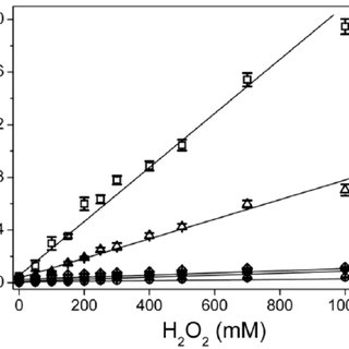 (PDF) Poly(lactic acid)/Carbon Nanotube Fibers as Novel