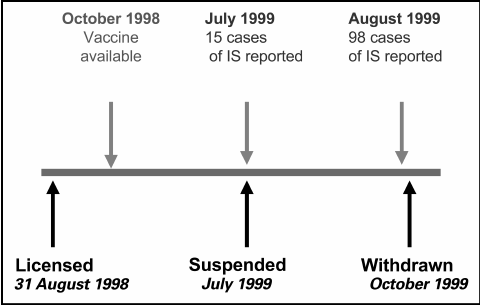 Timeline of the events associated with the withdrawal of