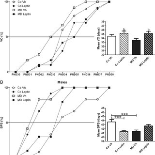 Sexual behavior in male rats. a Mount latency, b