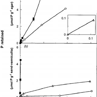 (PDF) The Growth and Phosphorus Utilisation of Plants in