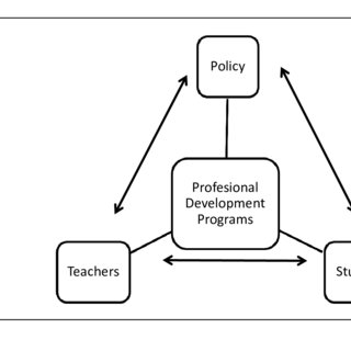 (PDF) Research on Teacher Professional Development in Science