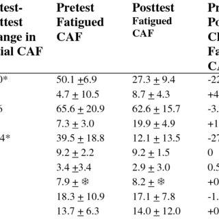 (PDF) Effects of dorsiflexor endurance exercises on foot