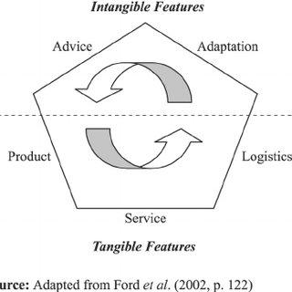 (PDF) Branding the business marketing offer: Exploring