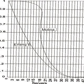 Comparative review between Erlang B and the Molina Loss