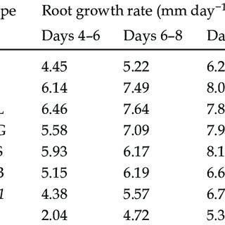 (PDF) Arabidopsis thaliana GH3.9 influences primary root
