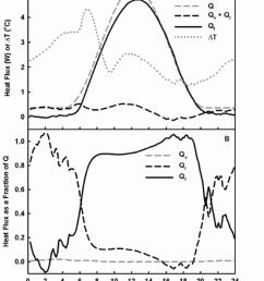 exemplary stem energy balance for a heat balance sap flow gauge on a mature grapevine [ 850 x 1026 Pixel ]