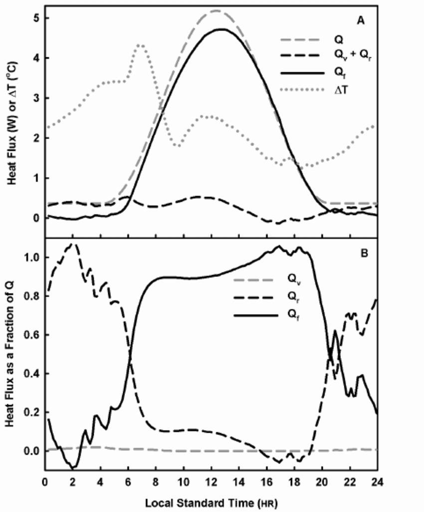 hight resolution of exemplary stem energy balance for a heat balance sap flow gauge on a mature grapevine