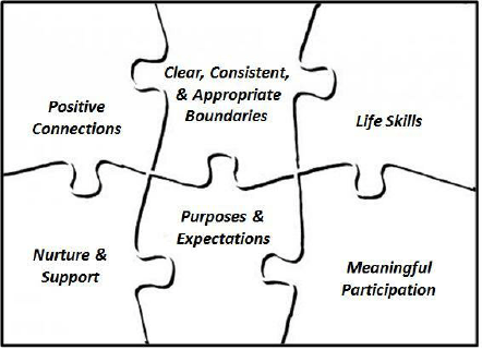 The six attributes of the student resilience jigsaw (based