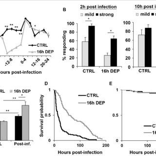 (PDF) Acute Sleep Deprivation Enhances Post-Infection