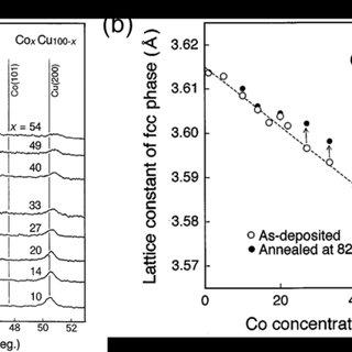 Figure II-22 : Cycle d'hystérésis M(H) schématique