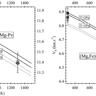 Compressional and shear wave velocities of perovskite at
