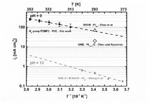 Arrhenius plots of the HORHER exchange current densities