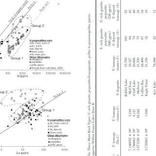 (PDF) Magmatic and Metamorphic Uraninite Mineralization in