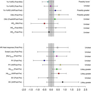 Comparison of the performance and physiological responses
