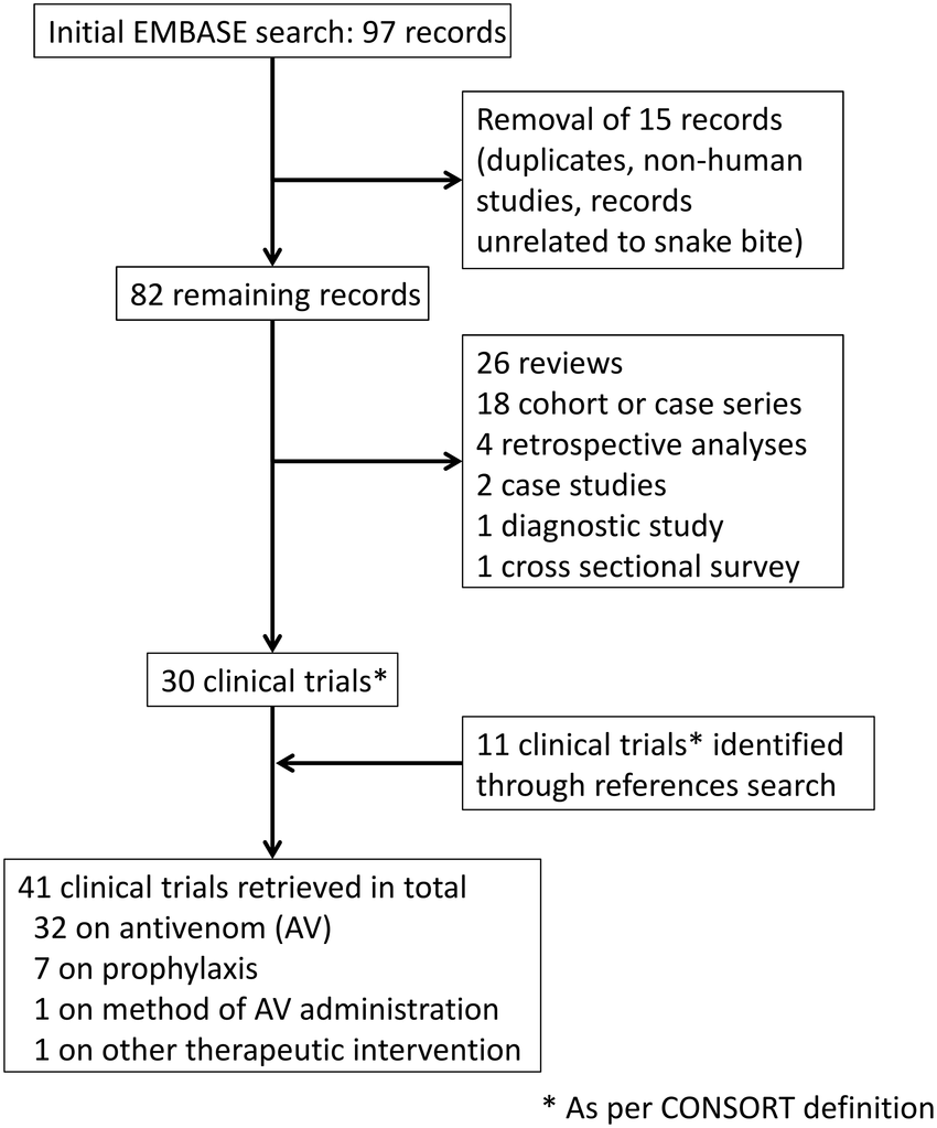 hight resolution of flow diagram of the selection process used in this study the search was conducted on