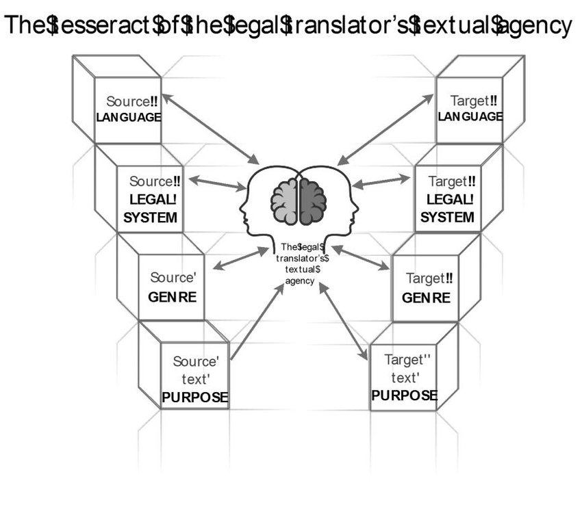 A simplified representation of the tesseract of the legal