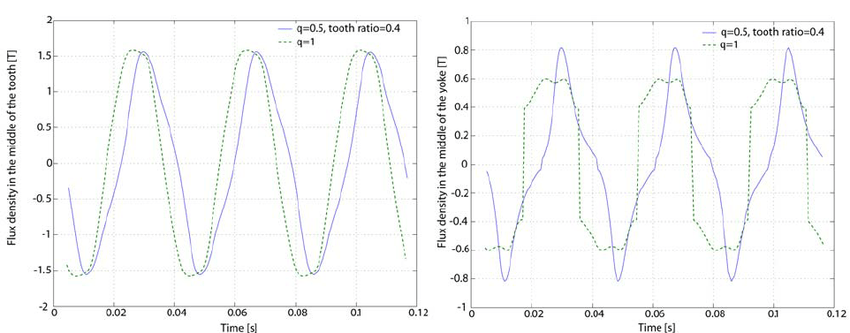 Flux density variation in the middle of a stator tooth