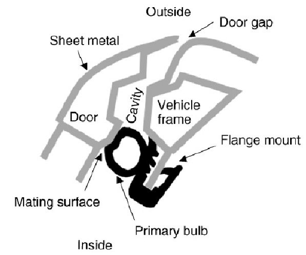 Cross-section of a typical vehicle door seal installation