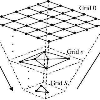 (PDF) Multiscale Representation and Segmentation of