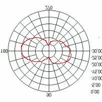 (PDF) Sistema Automatizado de Medición de Parámetros de RF