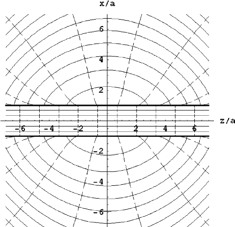 what do the lines represent in an electric field diagram lighting software equipotential dashed and continuous y ϭ 0 plane bold horizontal boundaries of strip
