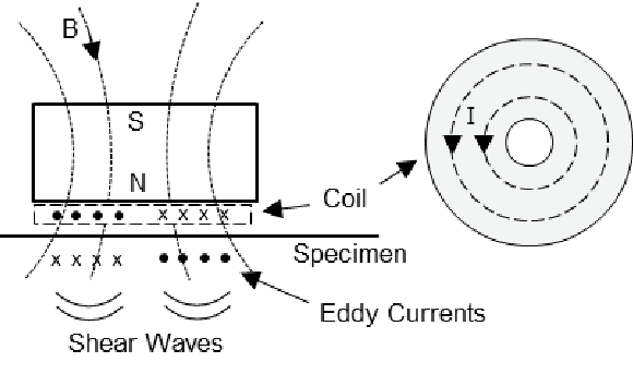 EMAT with a cylindrical magnet on top of a pancake coil