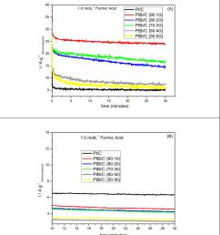 current time curves at 0 5 v in 1 mol l 1 for formic acid solution in download scientific diagram [ 850 x 985 Pixel ]