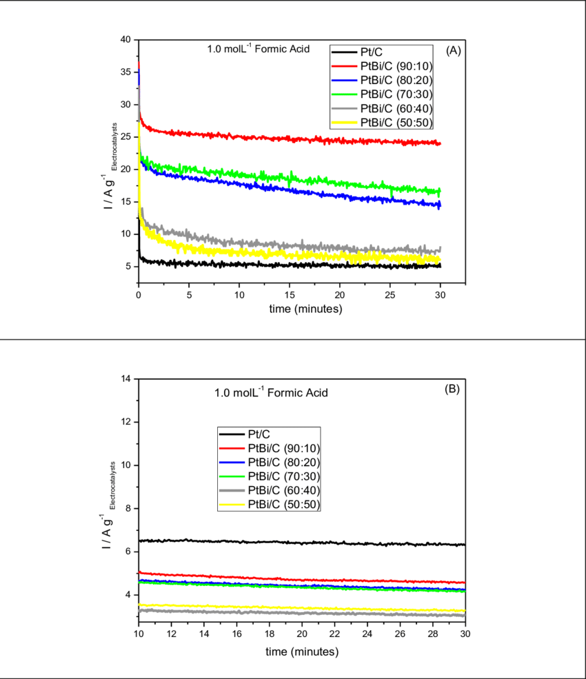 hight resolution of current time curves at 0 5 v in 1 mol l 1 for formic acid solution in download scientific diagram