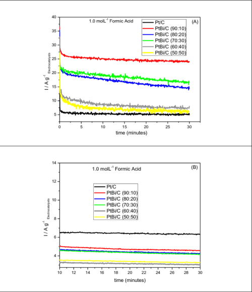 small resolution of current time curves at 0 5 v in 1 mol l 1 for formic acid solution in download scientific diagram