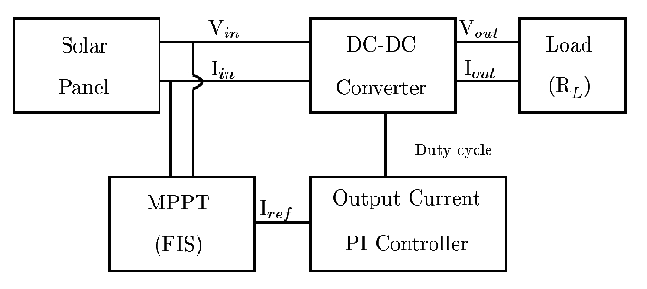 Block diagram of the proponed system to MPPT control