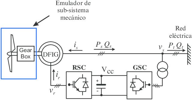 Diagrama general del generador eólico utilizando una
