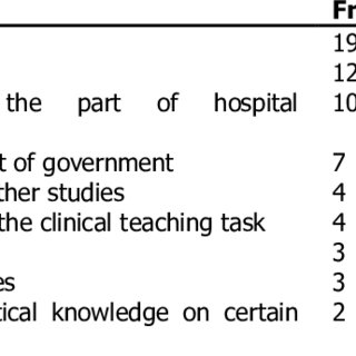 (PDF) Nurses and challenges faced as clinical educators: A