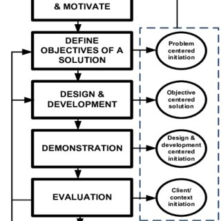 Example of a Design Science Research Methodology [23