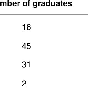 Overall satisfaction ratings of graduates working in the