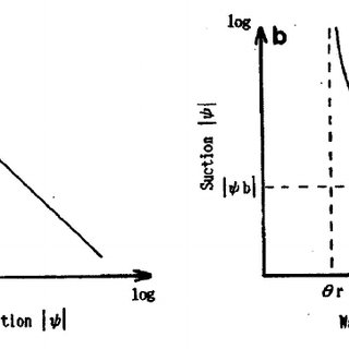 Diagrams of Brooks and Corey equations: (a) Hydraulic