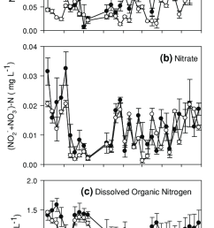 temporal variation of nitrogen species in surface and soil pore water samples at crabhaul forested wetland [ 646 x 1238 Pixel ]