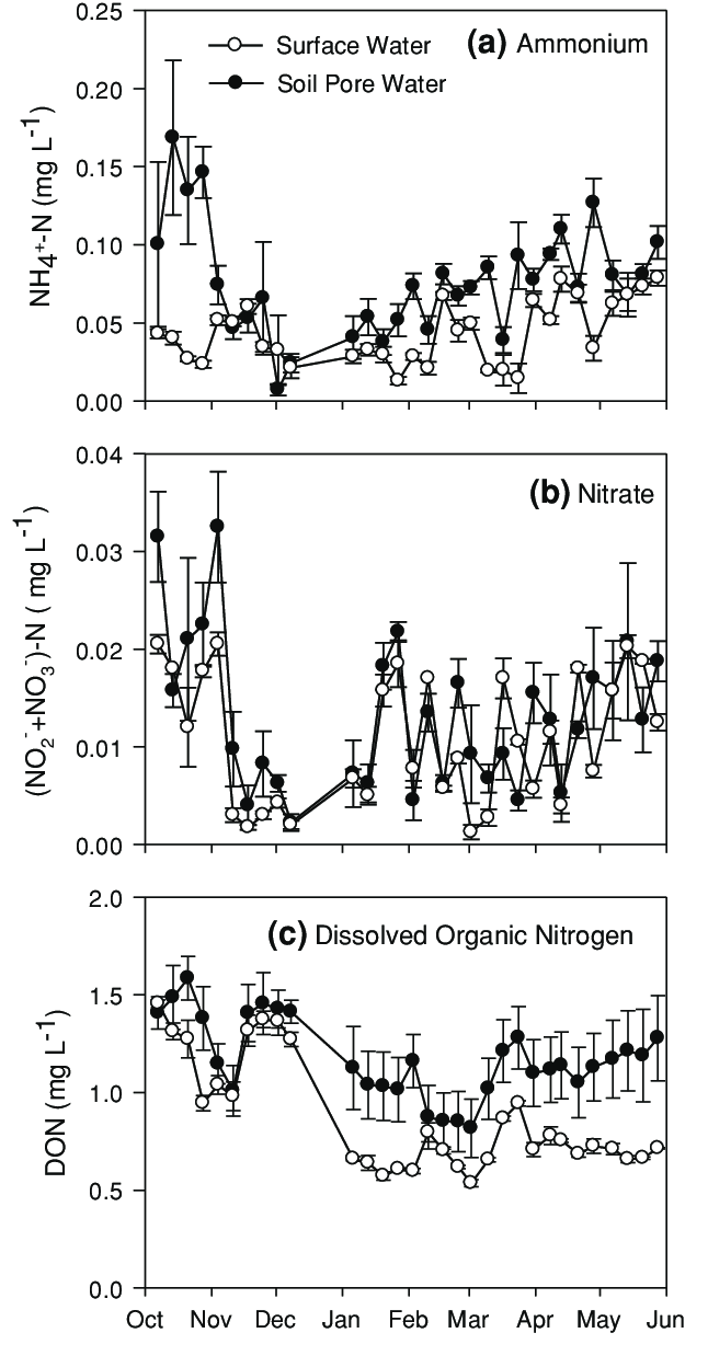 hight resolution of temporal variation of nitrogen species in surface and soil pore water samples at crabhaul forested wetland
