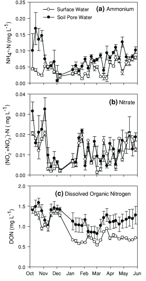 small resolution of temporal variation of nitrogen species in surface and soil pore water samples at crabhaul forested wetland