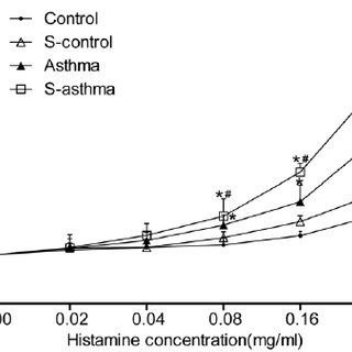 Changes in the airway resistance to histamine in each