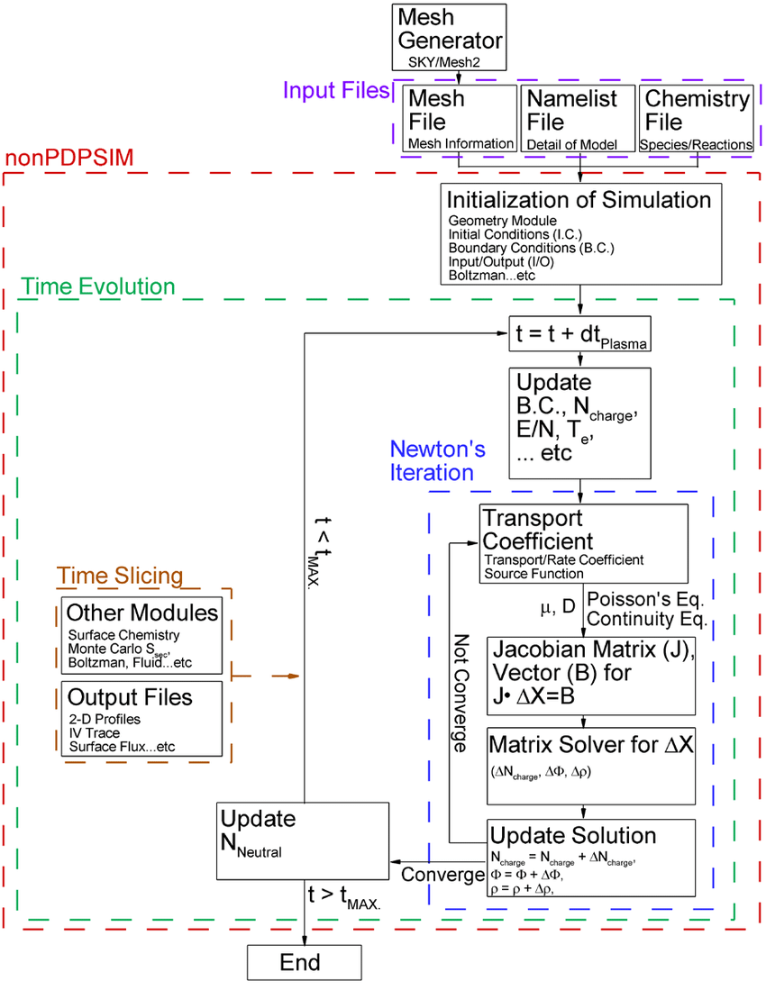 medium resolution of 1 block diagram of nonpdpsim