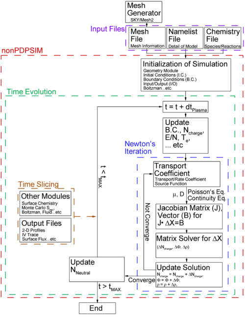 small resolution of 1 block diagram of nonpdpsim