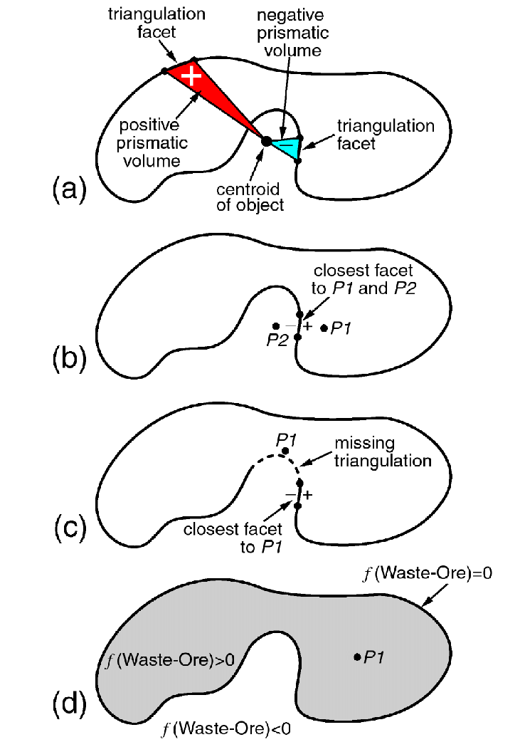 Two-dimensional section through a three-dimensional object