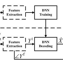 (PDF) Global variance equalization for improving deep