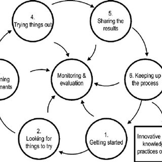 The participatory technology development cycle showing the
