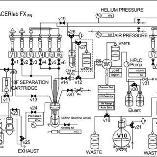 (PDF) Routine Production of [18F]Flumazenil from Iodonium