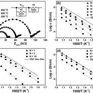Normalized conductivity of the multilayers as a function