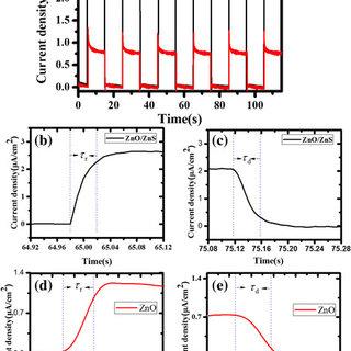 The UV-visible transmission spectrum of FTO glass, ZnO/FTO
