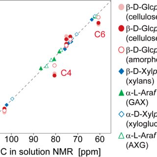 13 C-HSQC-NOESY correlations for the inter residue